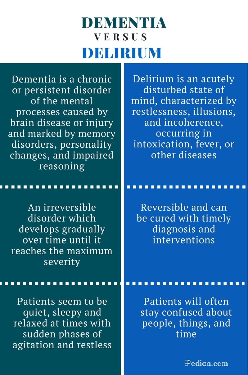 https://pediaa.com/difference-between-dementia-and-delirium/ (09.05.2020)
